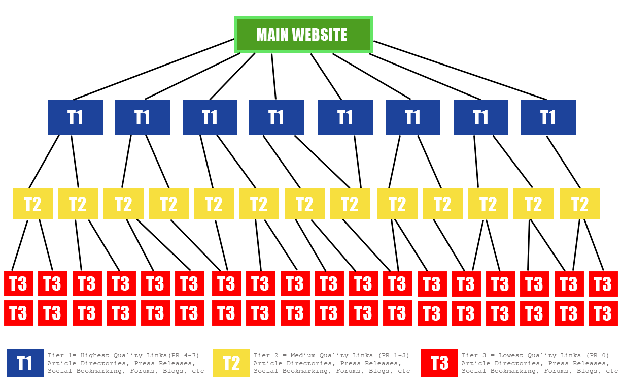 PBN - Private Blog Network