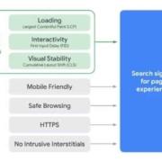 Core Web Vitals 2021 - Google